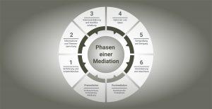 Permalink auf:Die Phasen und Schritte einer Mediation