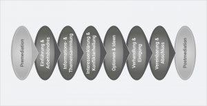 Permalink auf:Die 6 Mediationsphasen – Ablauf einer Mediation